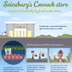 sainsuburys-cannock-gaspillage-alimentaire-methanisation-don-invendus